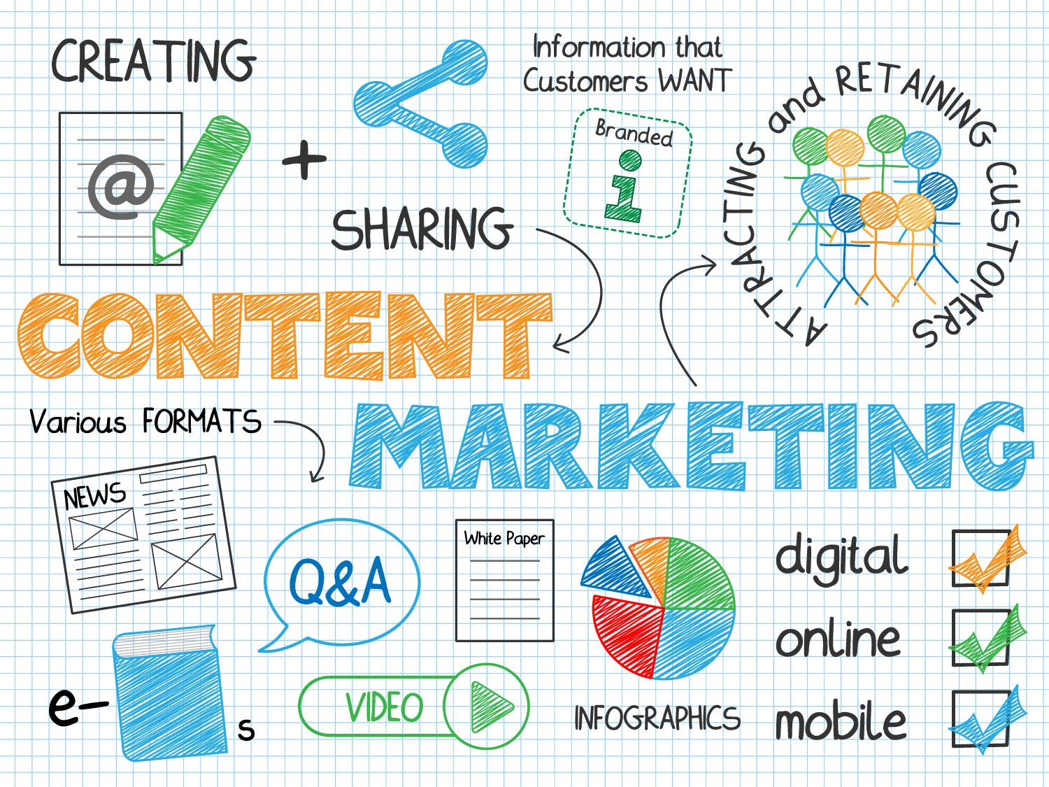content marketing pensacola